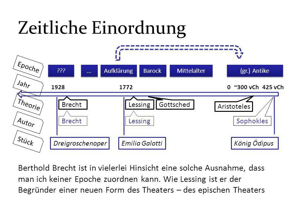 Zeitliche Einordnung König Ödipus Emilia Galotti Gottsched Sophokles Aristoteles Lessing 425 vCh~300 vCh17720 (gr.) Antike Mittelalter Aufklärung Bert