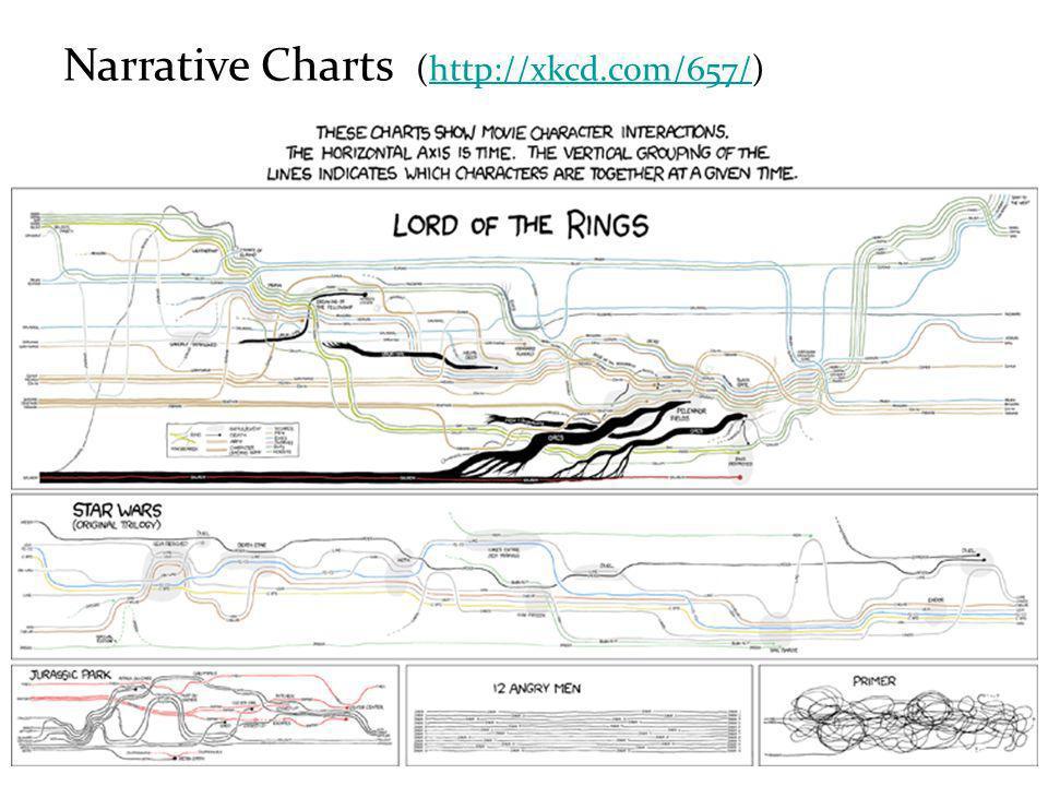 Narrative Charts (http://xkcd.com/657/)http://xkcd.com/657/