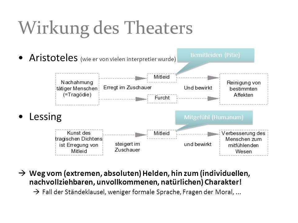 Wirkung des Theaters Aristoteles (wie er von vielen interpretier wurde) Lessing Weg vom (extremen, absoluten) Helden, hin zum (individuellen, nachvoll