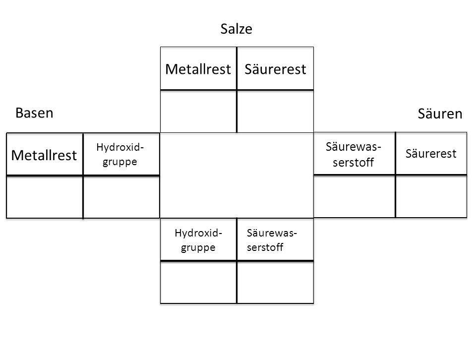Salze Basen Säuren Metallrest Säurerest Säurewas- serstoff Säurerest Hydroxid- gruppe Säurewas- serstoff Metallrest Hydroxid- gruppe