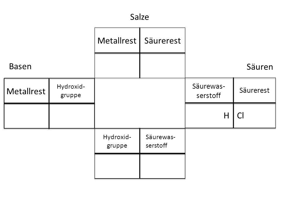 Salze Basen Säuren Metallrest Säurerest Cl Säurewas- serstoff Säurerest H Hydroxid- gruppe Säurewas- serstoff Metallrest Hydroxid- gruppe