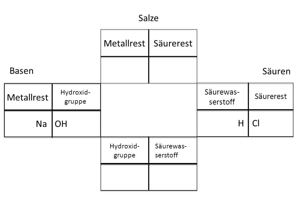 Salze Basen Säuren Metallrest Säurerest Cl Säurewas- serstoff Säurerest H Hydroxid- gruppe Säurewas- serstoff OH Metallrest Hydroxid- gruppe Na
