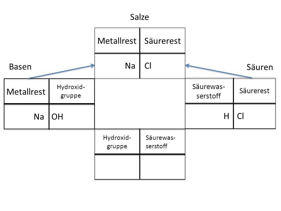 Salze Basen Säuren Cl Metallrest Säurerest Na Cl Säurewas- serstoff Säurerest H Hydroxid- gruppe Säurewas- serstoff OH Metallrest Hydroxid- gruppe Na