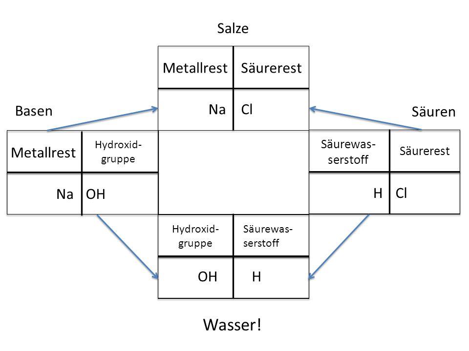 Salze Basen Säuren Cl Metallrest Säurerest Na Cl Säurewas- serstoff Säurerest H H Hydroxid- gruppe Säurewas- serstoff OH Metallrest Hydroxid- gruppe N