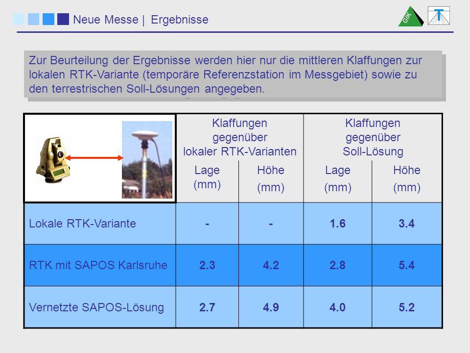 Neue Messe | Zur Beurteilung der Ergebnisse werden hier nur die mittleren Klaffungen zur lokalen RTK-Variante (temporäre Referenzstation im Messgebiet) sowie zu den terrestrischen Soll-Lösungen angegeben.
