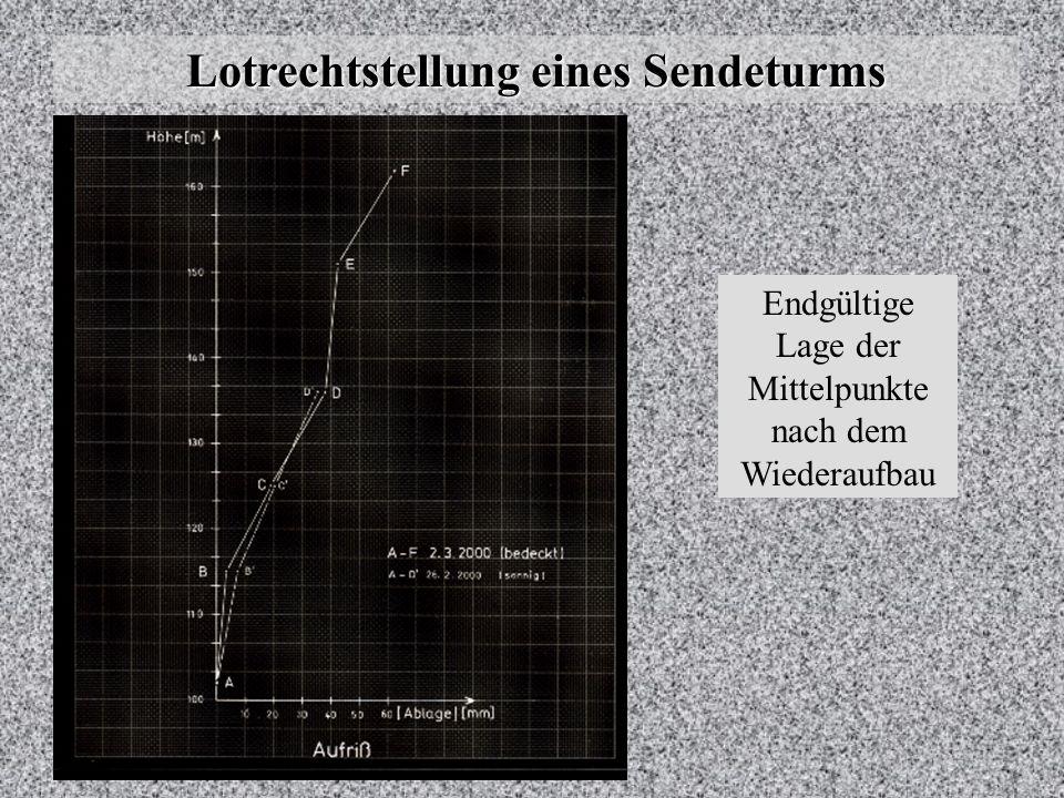 Lotrechtstellung eines Sendeturms Während des Wiederaufbaus wurde begleitend die Lotrechtstellung kon- trolliert, wobei thermische Bewe- gungen eine n