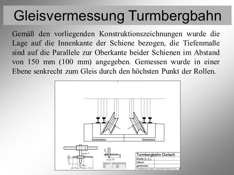 Gleisvermessung Turmbergbahn Vermessung der Rollen 3 Gemäß den vorliegenden Konstruktionszeichnungen wurde die Lage auf die Innenkante der Schiene bez