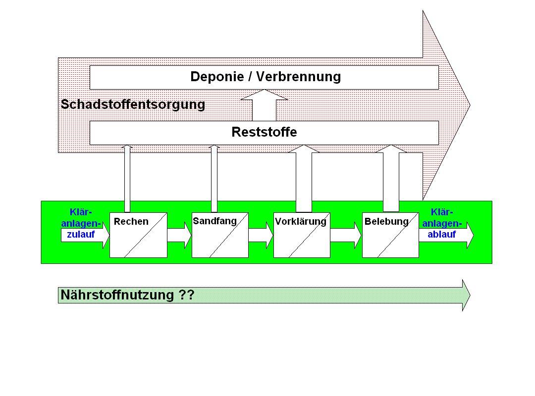 Reststoff-Recycling- Möglichkeiten auf kommunalen Kläranlagen
