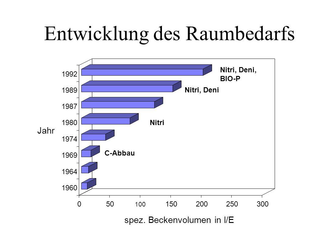 Möglichkeiten zur Verminderung des Raumbedarf e s bei der A AA Abwasserreinigung D. Hilligardt und E. Hoffmann