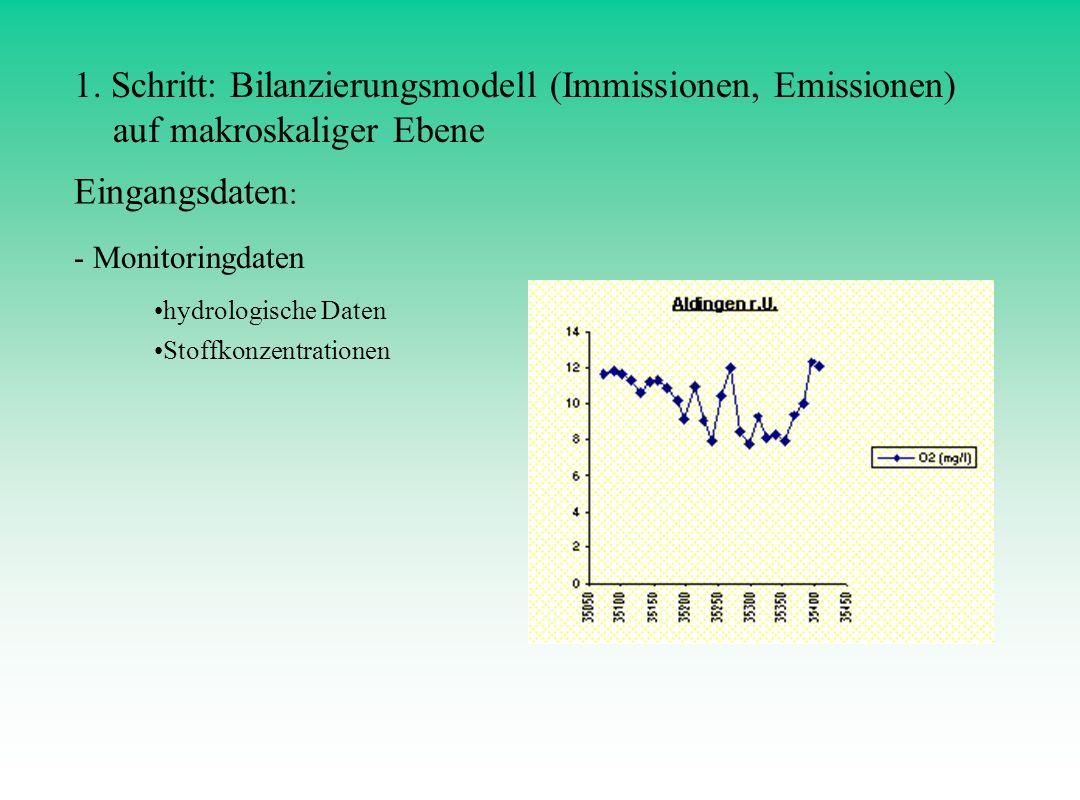 Eingangsdaten : - Monitoringdaten hydrologische Daten Jahresniederschlag 1995