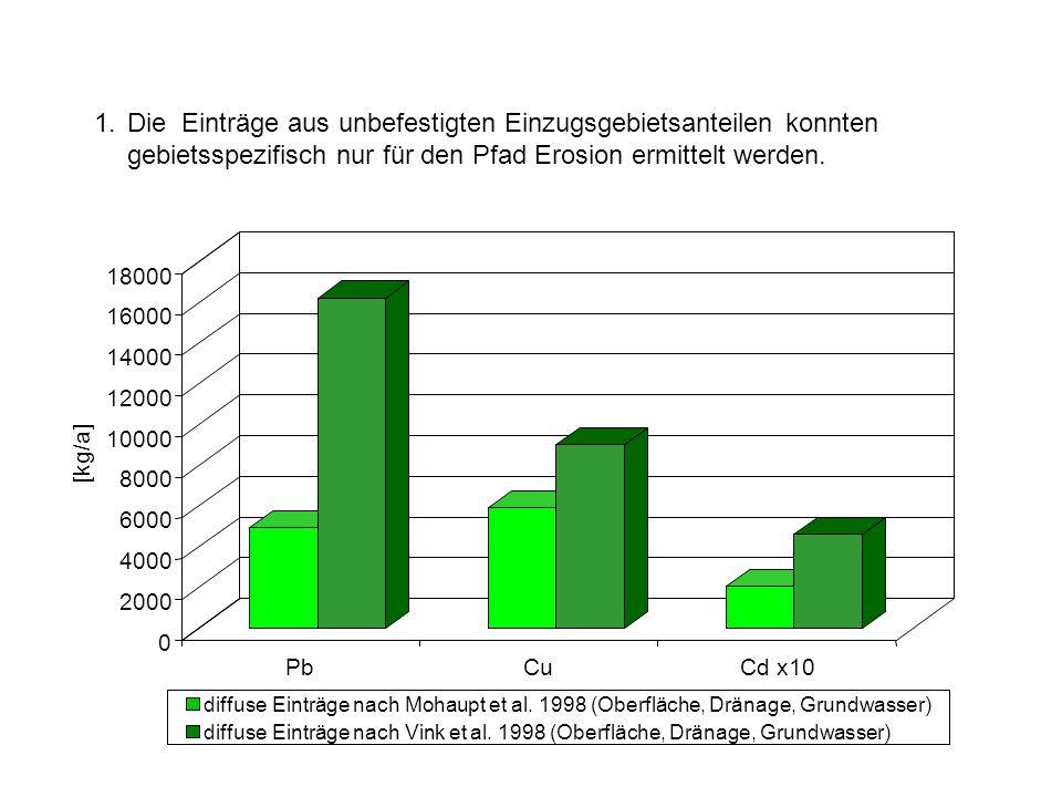 1.Die Einträge aus unbefestigten Einzugsgebietsanteilen konnten gebietsspezifisch nur für den Pfad Erosion ermittelt werden.