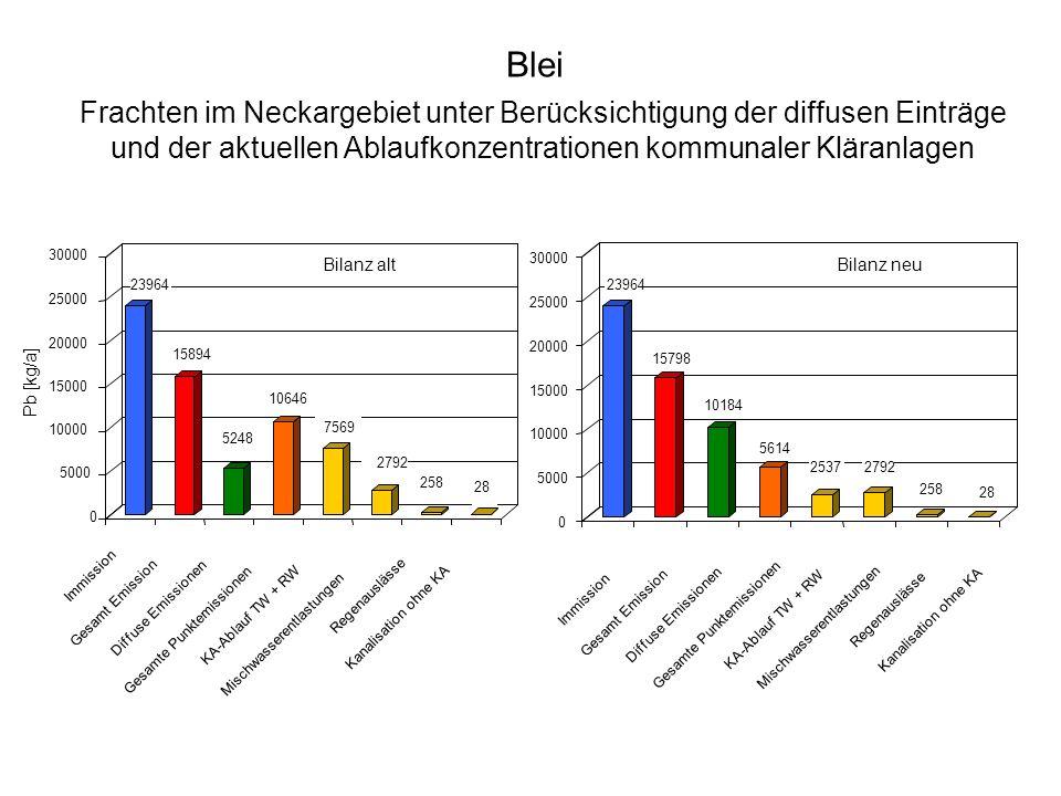 Frachten im Neckargebiet unter Berücksichtigung der diffusen Einträge und der aktuellen Ablaufkonzentrationen kommunaler Kläranlagen Blei Pb [kg/a] 23