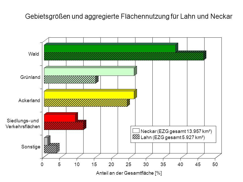 05101520253035404550 Anteil an der Gesamtfläche [%] Sonstige Siedlungs- und Verkehrsflächen Ackerland Grünland Wald Neckar (EZG gesamt 13.957 km²) Lahn (EZG gesamt 5.927 km²) Gebietsgrößen und aggregierte Flächennutzung für Lahn und Neckar
