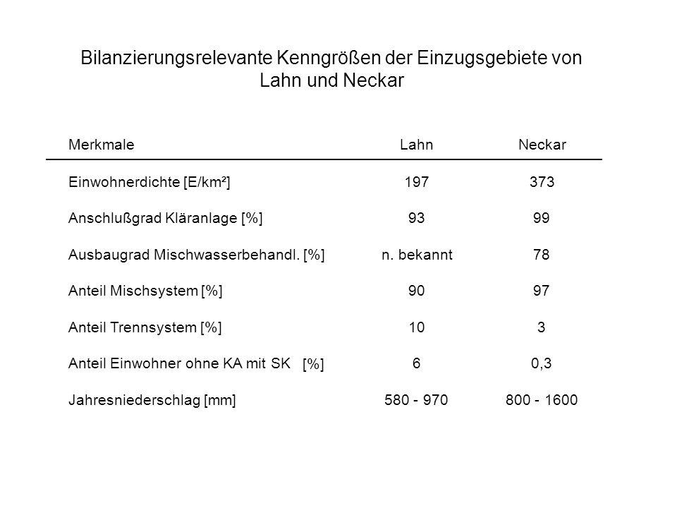 MerkmaleLahnNeckar Einwohnerdichte [E/km²]197373 Anschlußgrad Kläranlage [%]9399 Ausbaugrad Mischwasserbehandl. [%]n. bekannt78 Anteil Mischsystem [%]