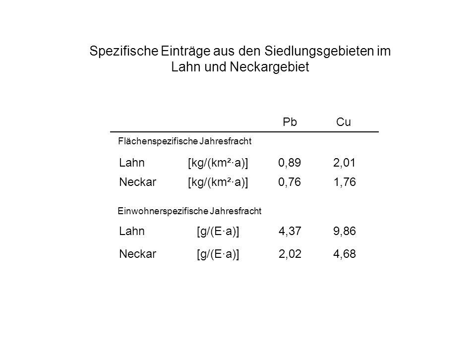 Spezifische Einträge aus den Siedlungsgebieten im Lahn und Neckargebiet Cu Pb Lahn[kg/(km²·a)]2,010,89 Neckar1,760,76[kg/(km²·a)] Flächenspezifische Jahresfracht Lahn9,864,37 Neckar[g/(E·a)]4,682,02 [g/(E·a)] Einwohnerspezifische Jahresfracht