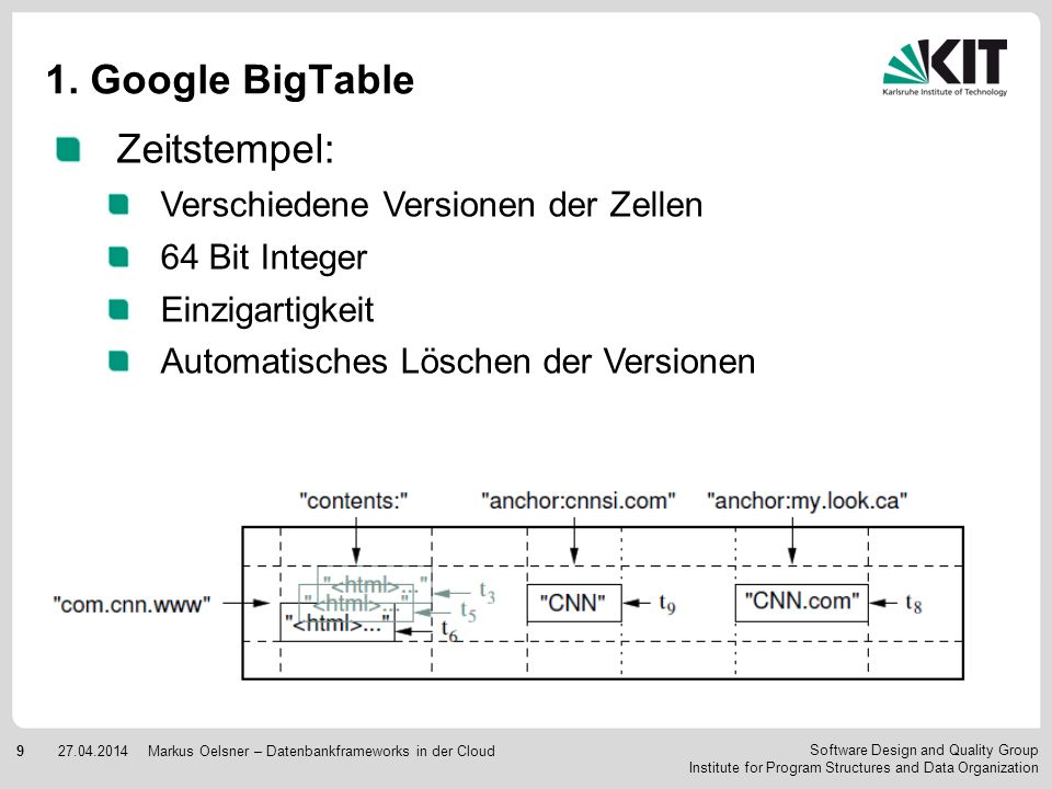 Software Design and Quality Group Institute for Program Structures and Data Organization 927.04.2014Markus Oelsner – Datenbankframeworks in der Cloud