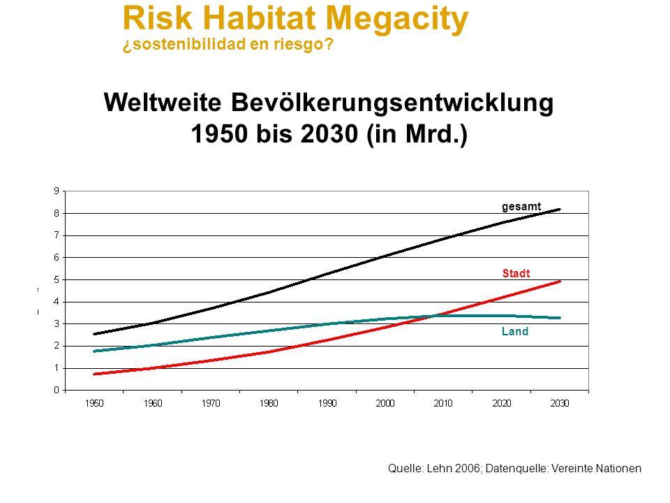 Risk Habitat Megacity ¿sostenibilidad en riesgo?