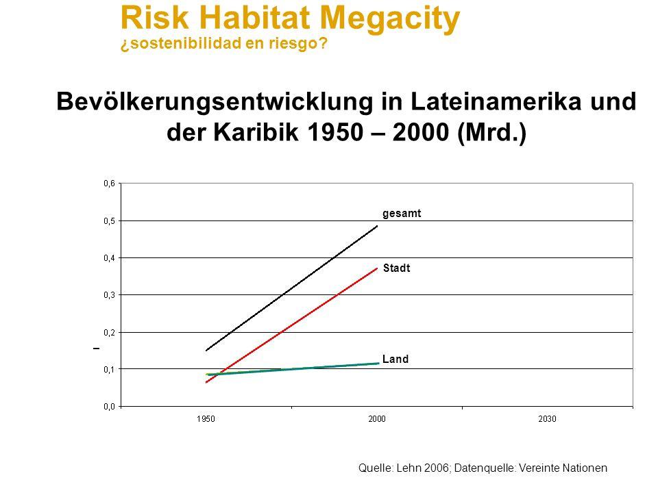 Risk Habitat Megacity ¿sostenibilidad en riesgo? Anwendungsfeld Waste management