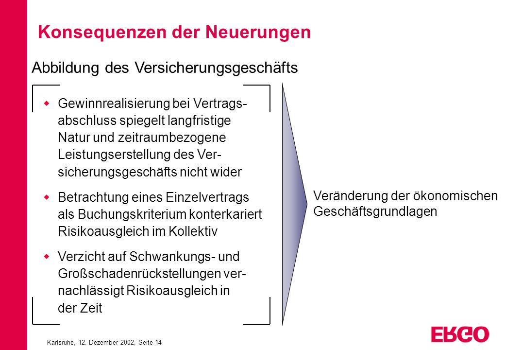 Karlsruhe, 12. Dezember 2002, Seite 14 Konsequenzen der Neuerungen Gewinnrealisierung bei Vertrags- abschluss spiegelt langfristige Natur und zeitraum