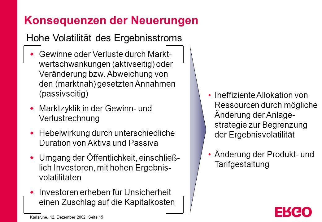 Karlsruhe, 12. Dezember 2002, Seite 15 Konsequenzen der Neuerungen Gewinne oder Verluste durch Markt- wertschwankungen (aktivseitig) oder Veränderung