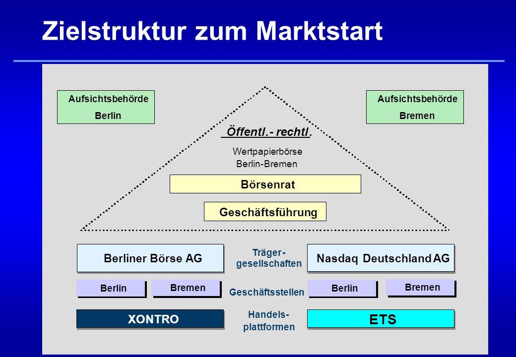 Zielstruktur zum Marktstart BerlinerBörseAG BerlinerBörseAG Öffentl.-rechtl.