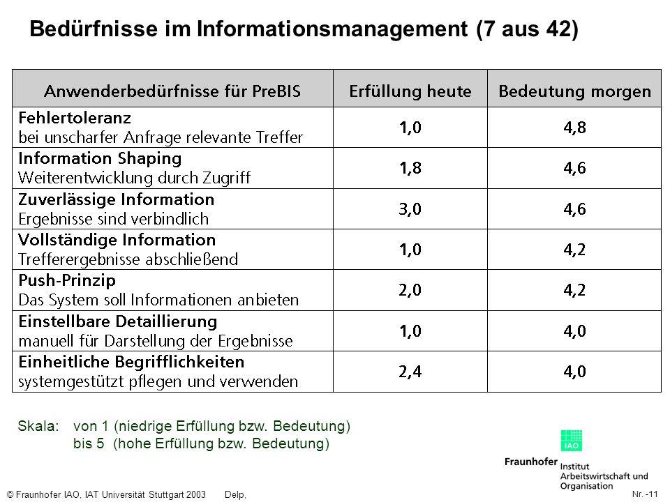 Nr. -11 © Fraunhofer IAO, IAT Universität Stuttgart 2003Delp, Engelbach Bedürfnisse im Informationsmanagement (7 aus 42) Skala: von 1 (niedrige Erfüll