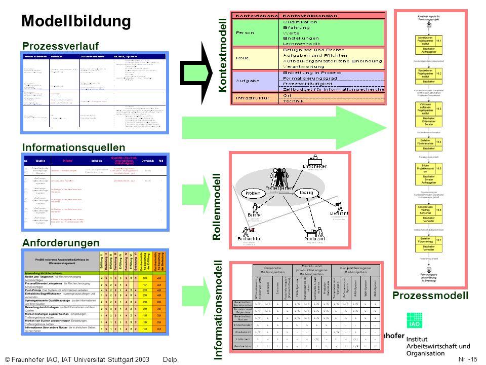 Nr. -15 © Fraunhofer IAO, IAT Universität Stuttgart 2003Delp, Engelbach Modellbildung Prozessverlauf Informationsquellen Prozessmodell Rollenmodell Ko