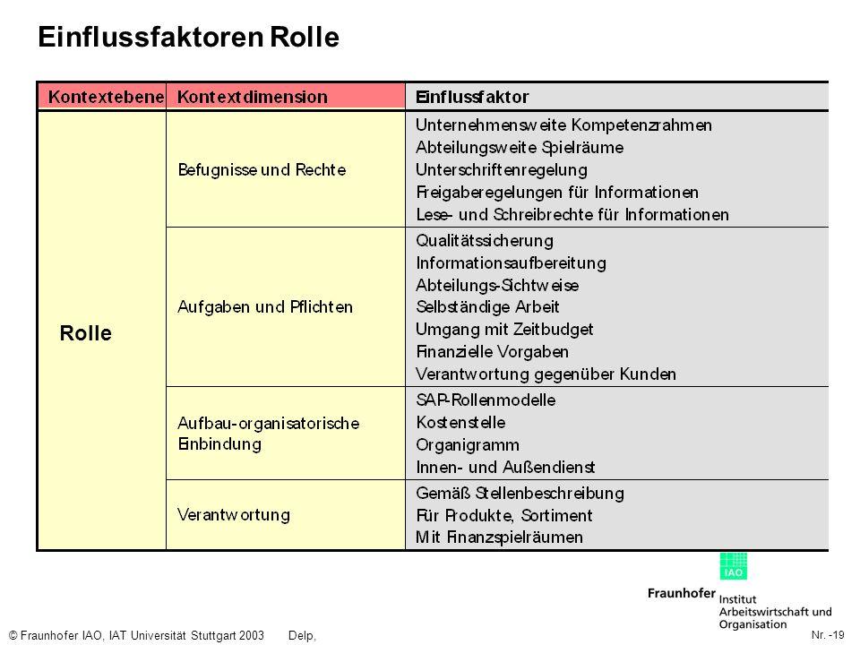 Nr. -19 © Fraunhofer IAO, IAT Universität Stuttgart 2003Delp, Engelbach Einflussfaktoren Rolle Rolle