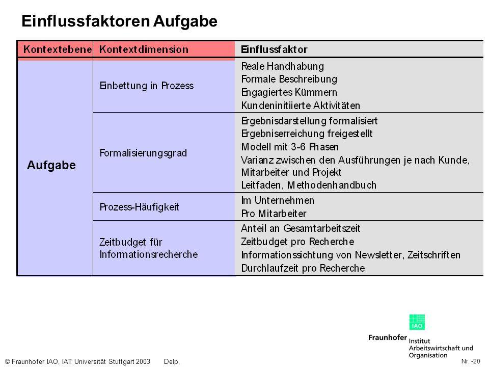 Nr. -20 © Fraunhofer IAO, IAT Universität Stuttgart 2003Delp, Engelbach Einflussfaktoren Aufgabe Aufgabe