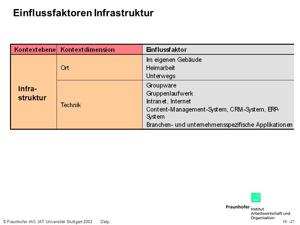 Nr. -21 © Fraunhofer IAO, IAT Universität Stuttgart 2003Delp, Engelbach Einflussfaktoren Infrastruktur Infra- struktur