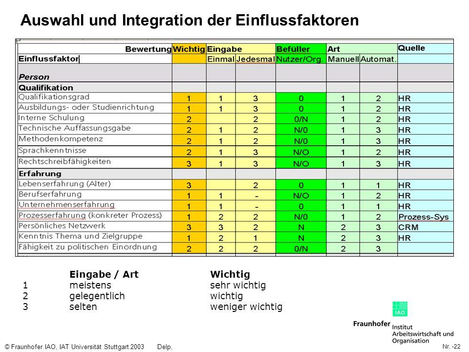 Nr. -22 © Fraunhofer IAO, IAT Universität Stuttgart 2003Delp, Engelbach Auswahl und Integration der Einflussfaktoren Eingabe / ArtWichtig 1 meistens s