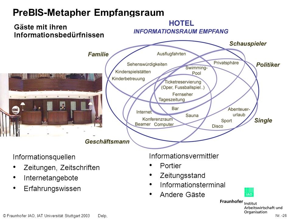 Nr. -26 © Fraunhofer IAO, IAT Universität Stuttgart 2003Delp, Engelbach PreBIS-Metapher Empfangsraum Informationsquellen Zeitungen, Zeitschriften Inte