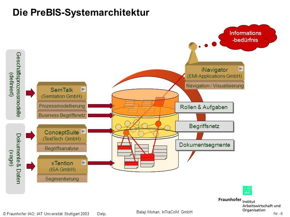 Nr. -5 © Fraunhofer IAO, IAT Universität Stuttgart 2003Delp, Engelbach Die PreBIS-Systemarchitektur Geschäftsprozessmodelle (definiert) Dokumente & Da