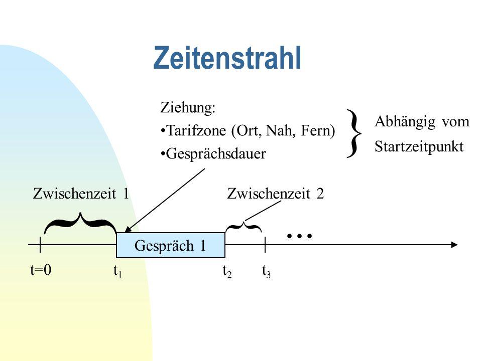 Zeitenstrahl t=0 } Zwischenzeit 1 t1t1 Gespräch 1 t2t2 Ziehung: Tarifzone (Ort, Nah, Fern) Gesprächsdauer } Abhängig vom Startzeitpunkt t3t3 } Zwischenzeit 2...