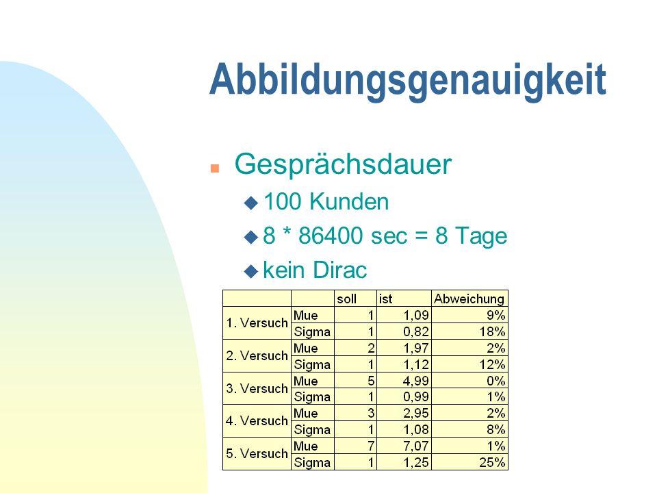 Abbildungsgenauigkeit n Gesprächsdauer u 100 Kunden u 8 * 86400 sec = 8 Tage u kein Dirac