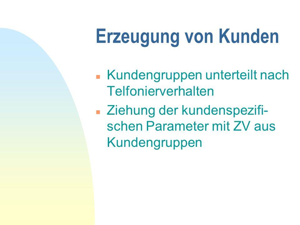 Erzeugung von Kunden n Kundengruppen unterteilt nach Telfonierverhalten n Ziehung der kundenspezifi- schen Parameter mit ZV aus Kundengruppen