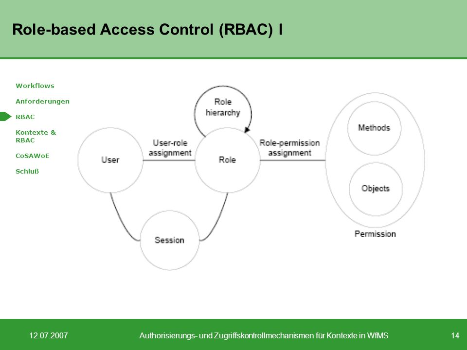14 12.07.2007Authorisierungs- und Zugriffskontrollmechanismen für Kontexte in WfMS Role-based Access Control (RBAC) I Workflows Anforderungen RBAC Kontexte & RBAC CoSAWoE Schluß