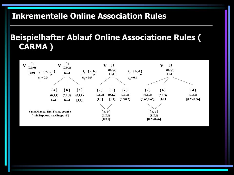 Beispielhafter Ablauf Online Associatione Rules ( CARMA ) Inkrementelle Online Association Rules