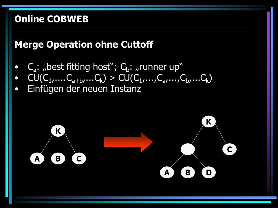 Online COBWEB CAB K C D K BA Merge Operation ohne Cuttoff C a : best fitting host; C b : runner up CU(C 1,....C a+b,...C k ) > CU(C 1,...,C a,...,C b,
