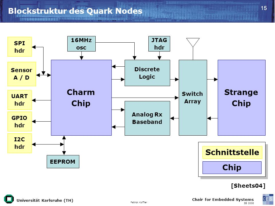 Universität Karlsruhe (TH) Patrick Koffler Chair for Embedded Systems SS 2006 15 Blockstruktur des Quark Nodes Charm Chip Strange Chip Switch Array Di