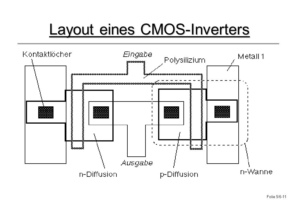 Folie 5/6-11 Layout eines CMOS-Inverters