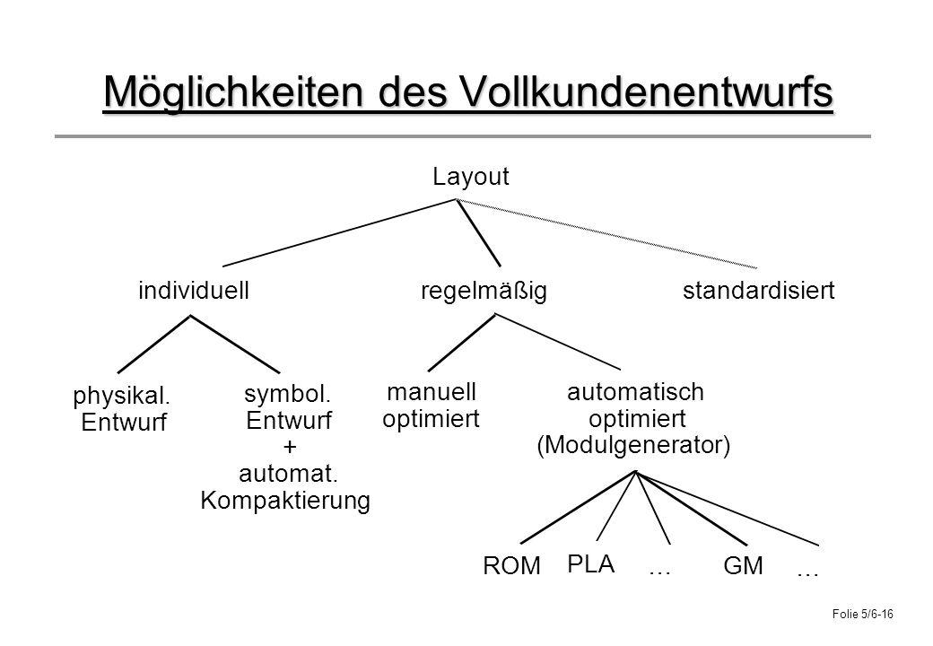Folie 5/6-16 Möglichkeiten des Vollkundenentwurfs Layout individuellregelmäßigstandardisiert physikal. Entwurf symbol. Entwurf + automat. Kompaktierun