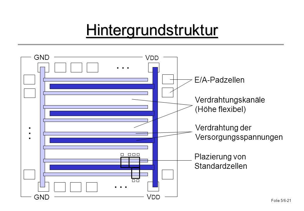 Folie 5/6-21 Hintergrundstruktur... E/A-Padzellen Verdrahtungskanäle (Höhe flexibel) Verdrahtung der Versorgungsspannungen Plazierung von Standardzell