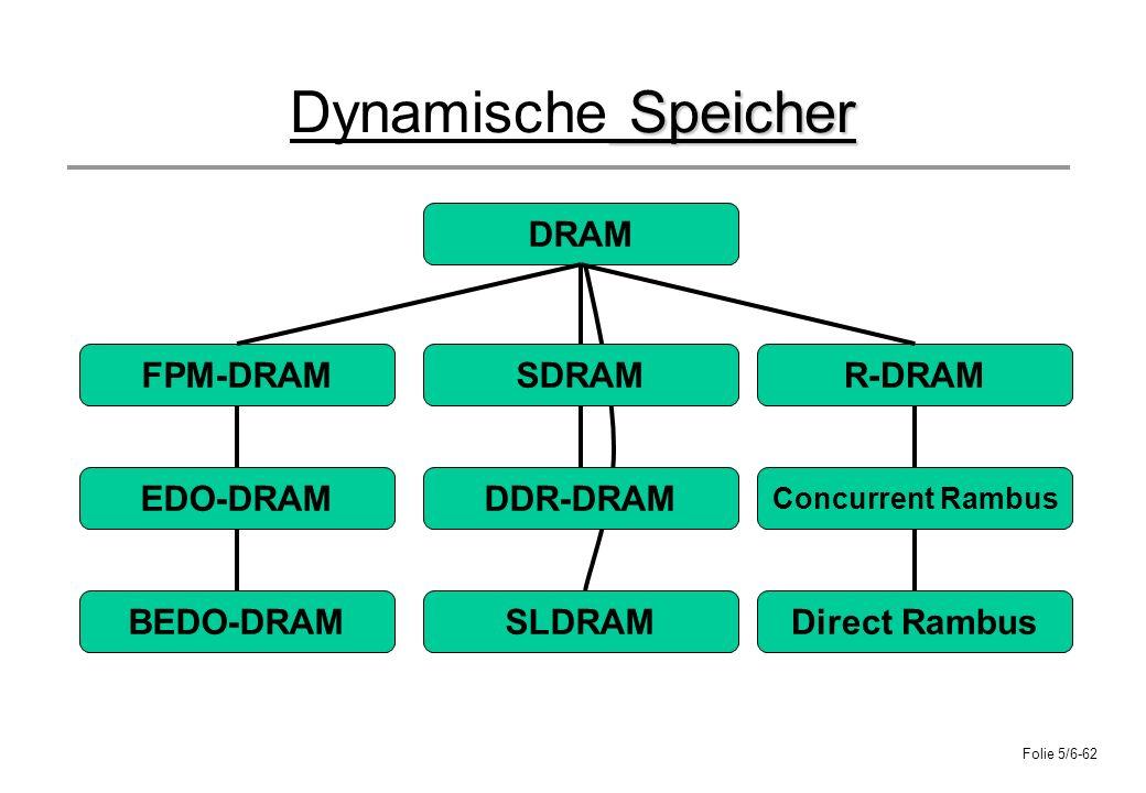 Folie 5/6-62 Speicher Dynamische Speicher DRAM FPM-DRAMSDRAM Direct Rambus Concurrent Rambus R-DRAM DDR-DRAM BEDO-DRAM EDO-DRAM SLDRAM