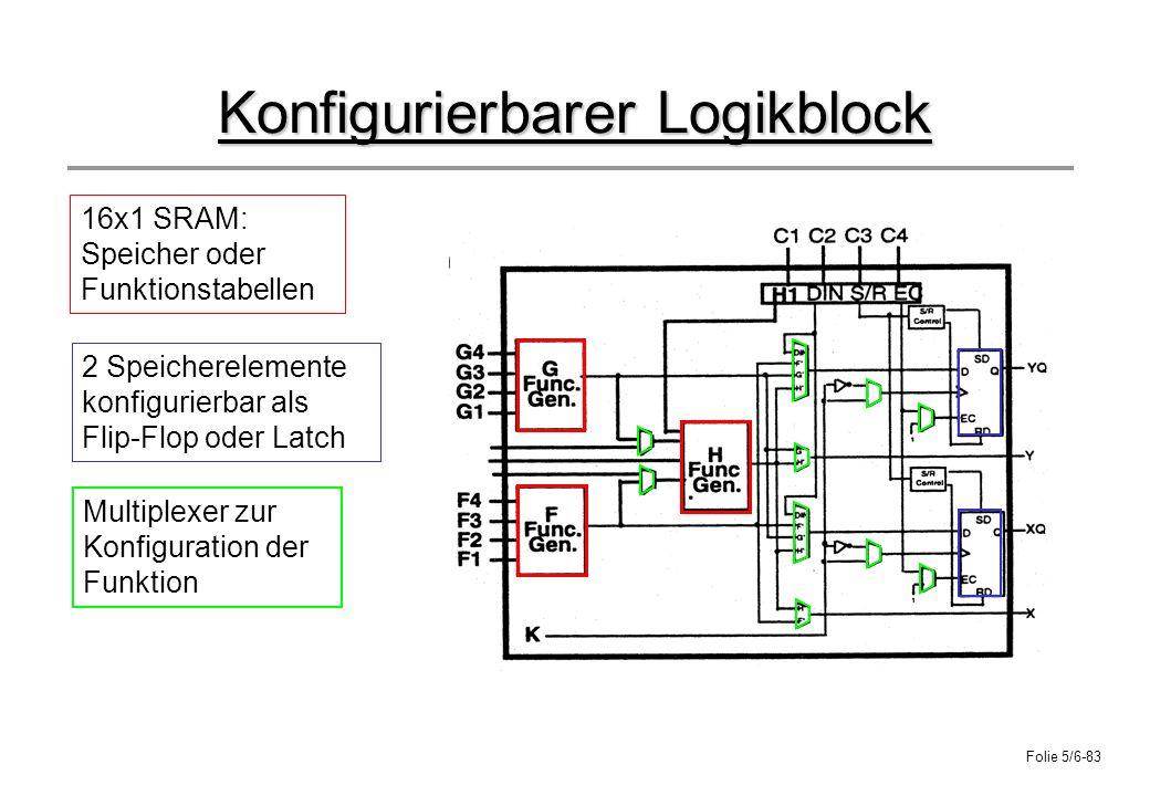 Folie 5/6-83 Konfigurierbarer Logikblock 16x1 SRAM: Speicher oder Funktionstabellen 2 Speicherelemente konfigurierbar als Flip-Flop oder Latch Multipl