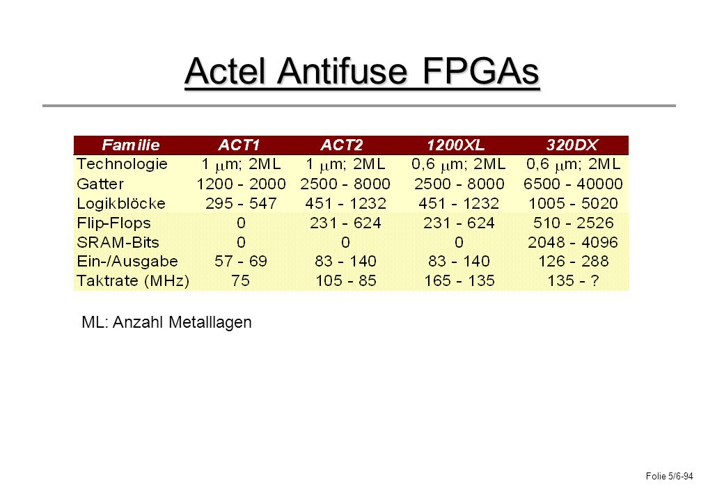 Folie 5/6-94 Actel Antifuse FPGAs ML: Anzahl Metalllagen