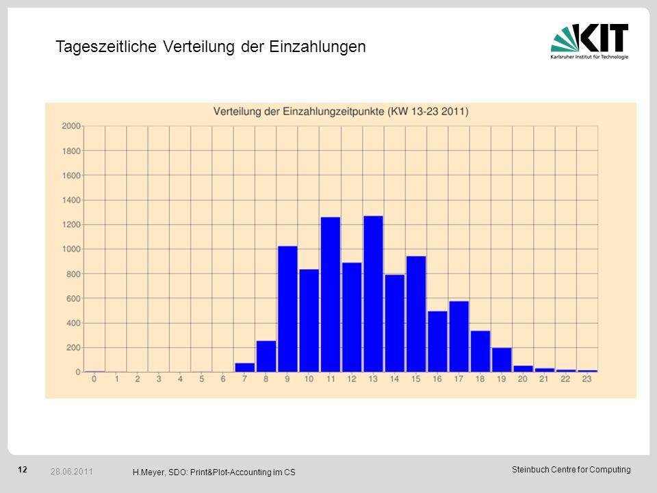 12Steinbuch Centre for Computing H.Meyer, SDO: Print&Plot-Accounting im CS 28.06.2011 Tageszeitliche Verteilung der Einzahlungen