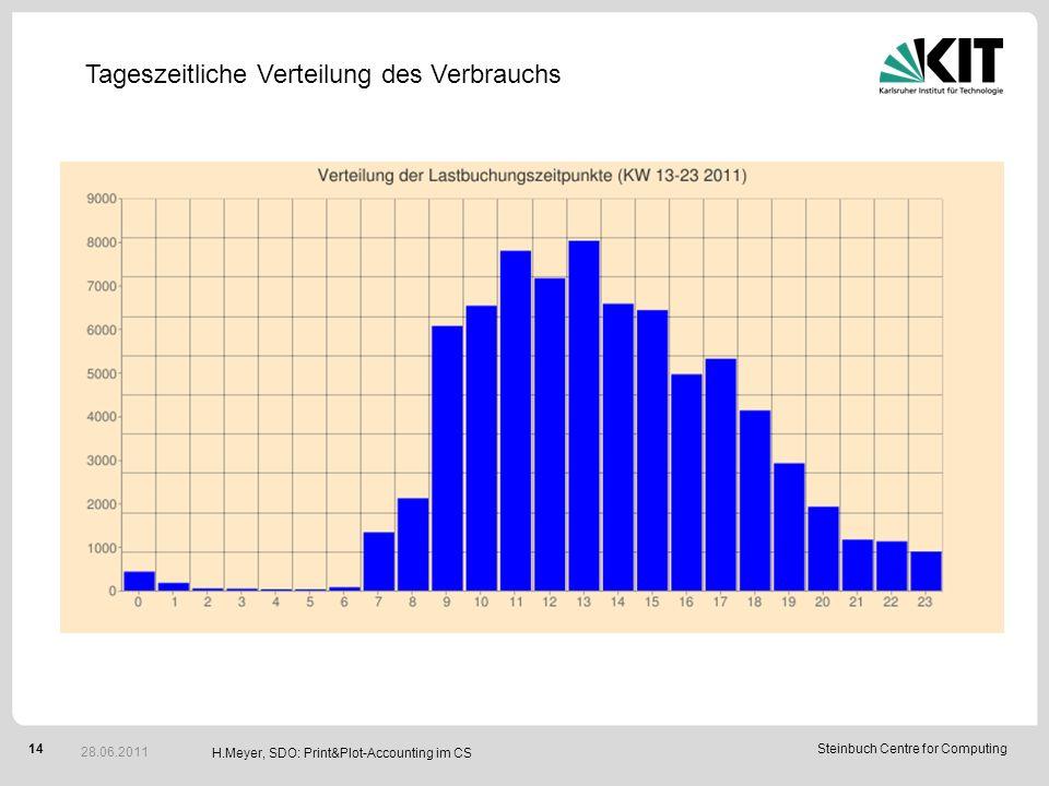 14Steinbuch Centre for Computing H.Meyer, SDO: Print&Plot-Accounting im CS 28.06.2011 Tageszeitliche Verteilung des Verbrauchs