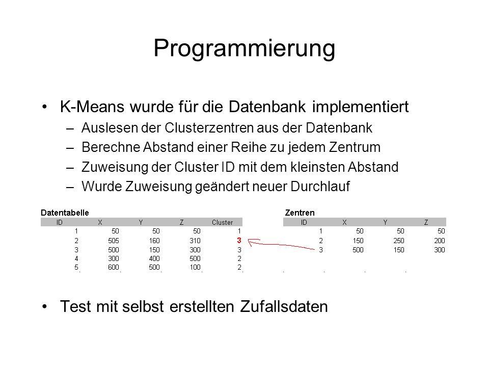 Programmierung Anpassung an die Datenbank –Zuweisung der Cluster zu den Zentren in der Datenbank a) Eine SQL Abfrage mit einer User Defined Function b) Komplette Logik in einem SQL Statement Einsatz der zweiten Variante : –UPDATE A SET clusterzuordung=(SELECT MIN(ID) FROM B WHERE distanz(Objekt,Zentrum)=(SELECT MIN(distanz(Objekt,Zentrum)) FROM B )) –Wobei A die Objekt Tabelle und B die Clustertabelle sind