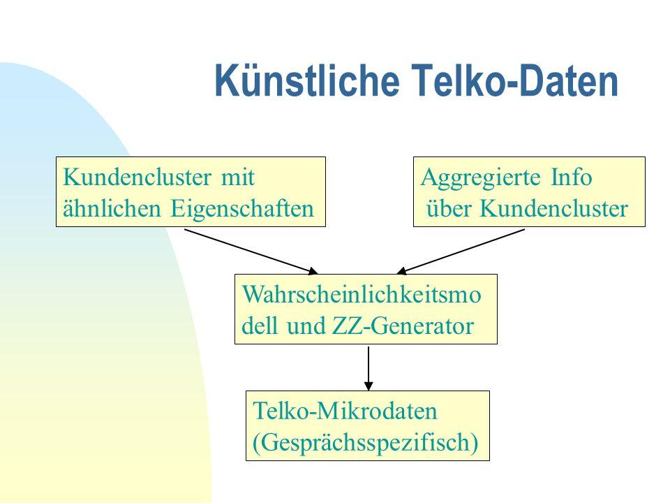 Künstliche Telko-Daten Kundencluster mit ähnlichen Eigenschaften Aggregierte Info über Kundencluster Wahrscheinlichkeitsmo dell und ZZ-Generator Telko